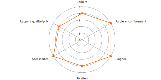 SP Gadget POV Pole notes
