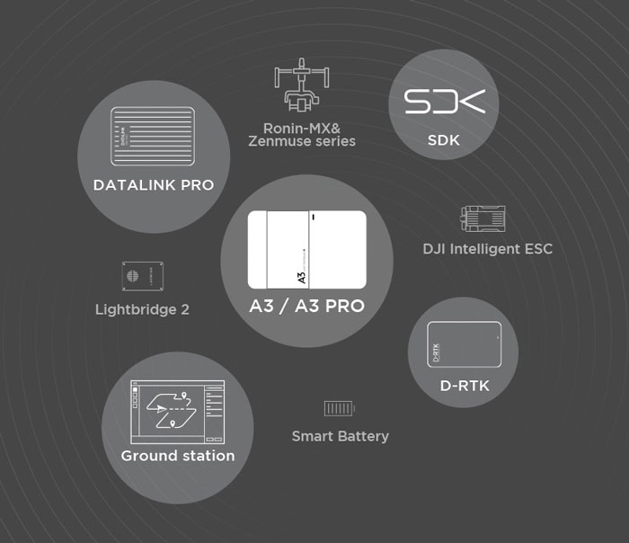 DJI A3 SDK et compatibilité