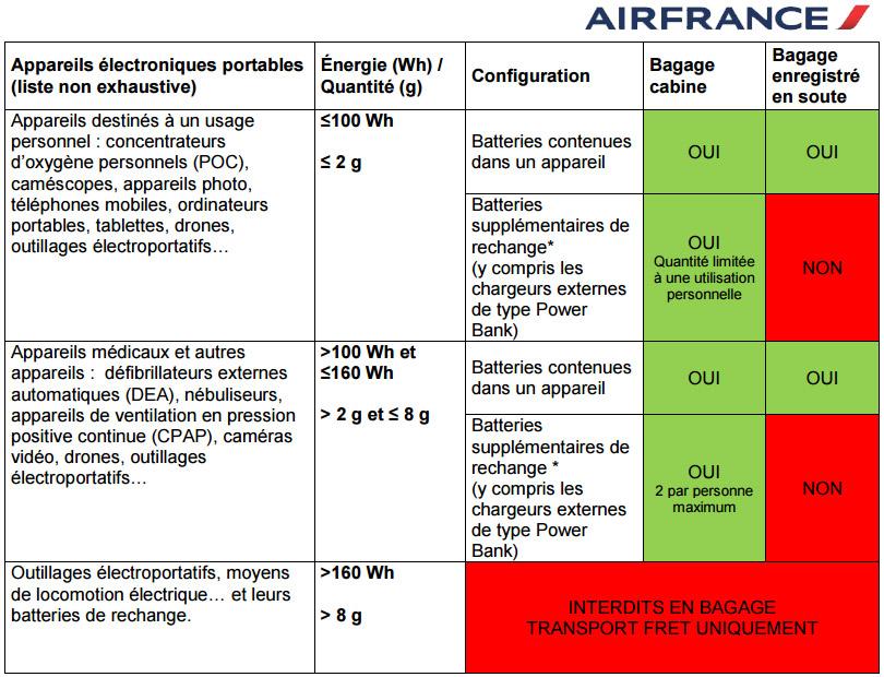 Règlementations voyage de drone en avion
