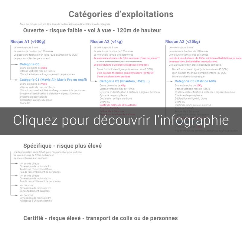 Infographie réglementation européenne drone 2020