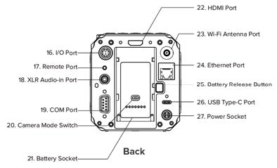 Schéma connectique Z CAM E2