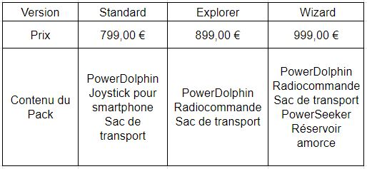 Tableau comparatif des versions.