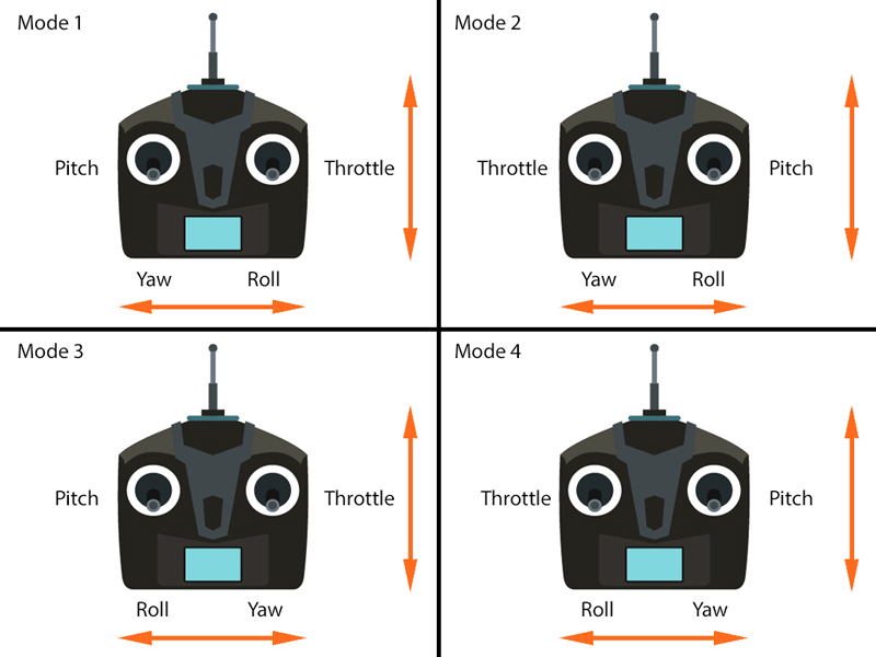 Différence radiocommande mode 1, 2, 3 ou 4