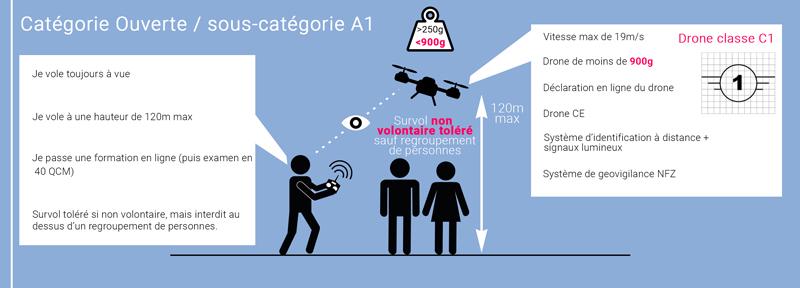 Catégorie C1 loi drone