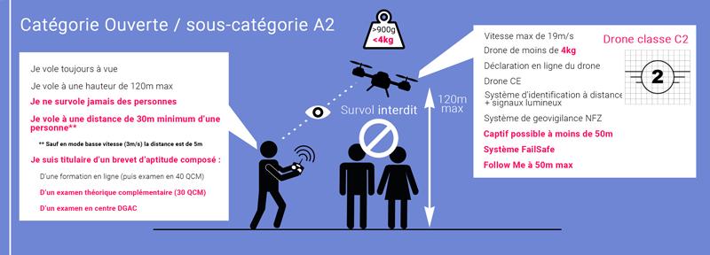 Catégorie C2 loi drone