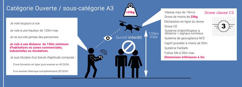Catégorie C3 loi drone