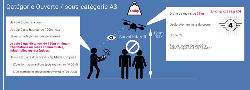 Catégorie C4 loi drone