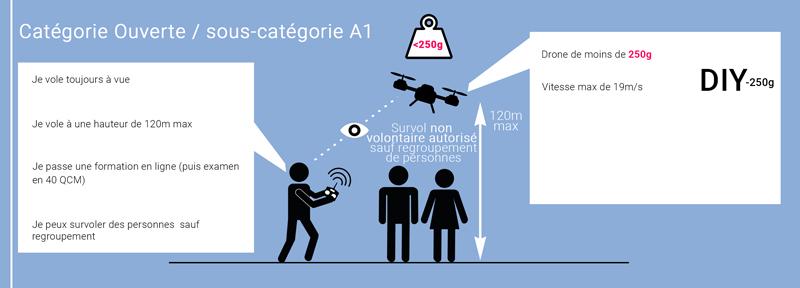 Catégorie DIY -250g loi drone