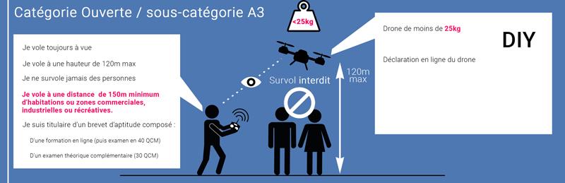 Catégorie DIY loi drone