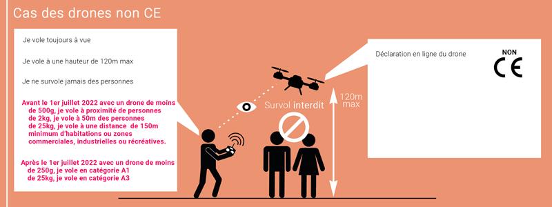Drones non CE