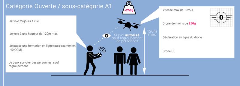 Ce changement pour les drones en 2020