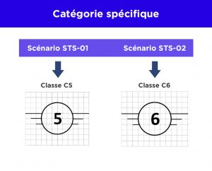 scénarios européens et classes C5 C6