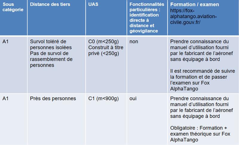 Loi drone sous catégorie A1