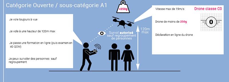 Drones C0 ou moins de 250g