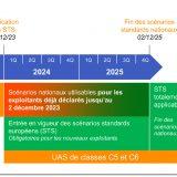 Report des scénarios européens STS-01 et STS-02