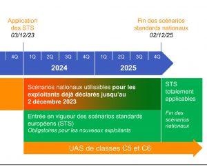 Report scénarios européens STS-01 et STS-02