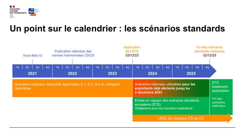 Report des scenarios européens sts-01 et sts-02